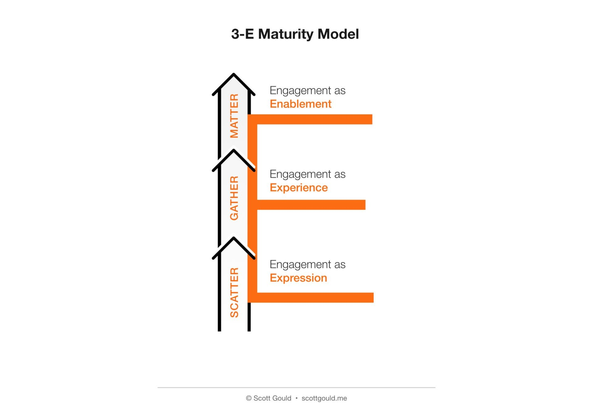 modele de maturité de l'engagement