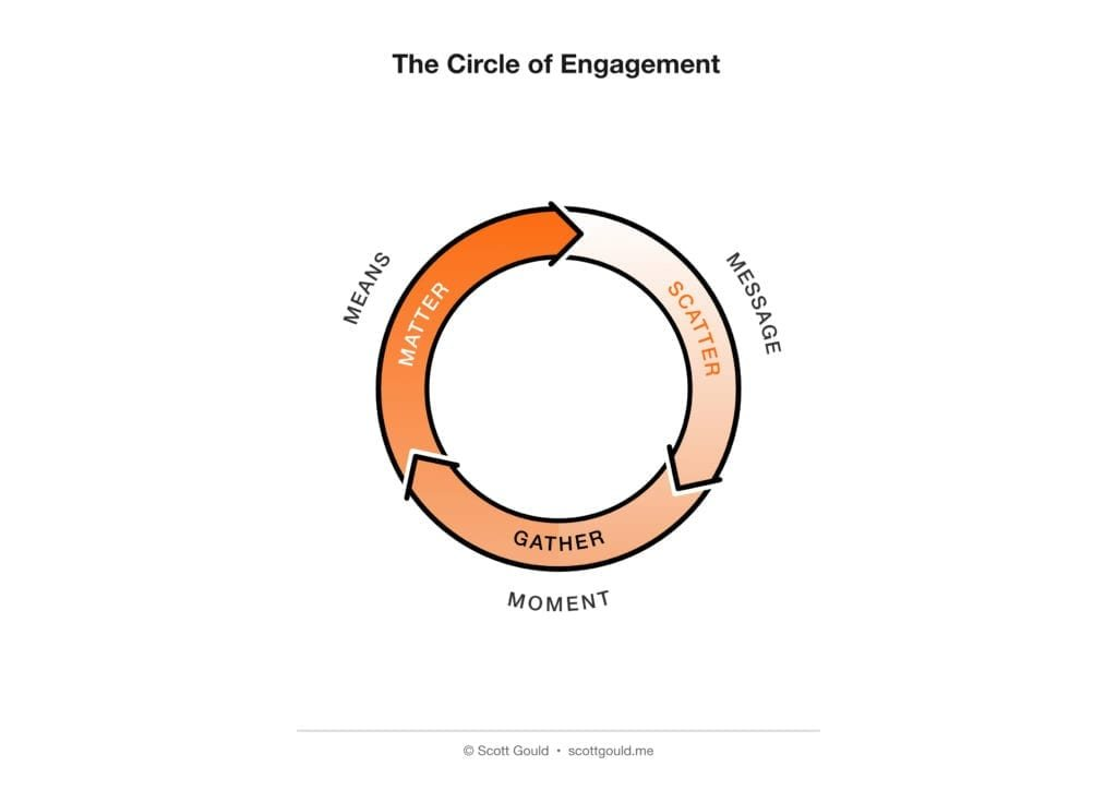 Circle of Engagement