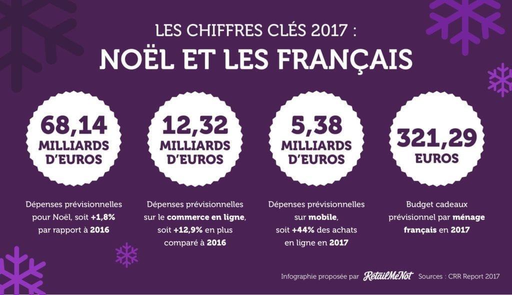 chiffres clés noel 2017