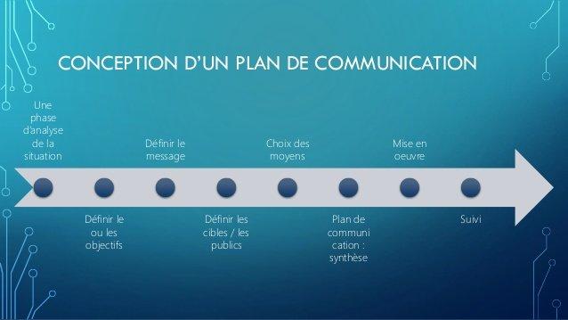 Plan de comm