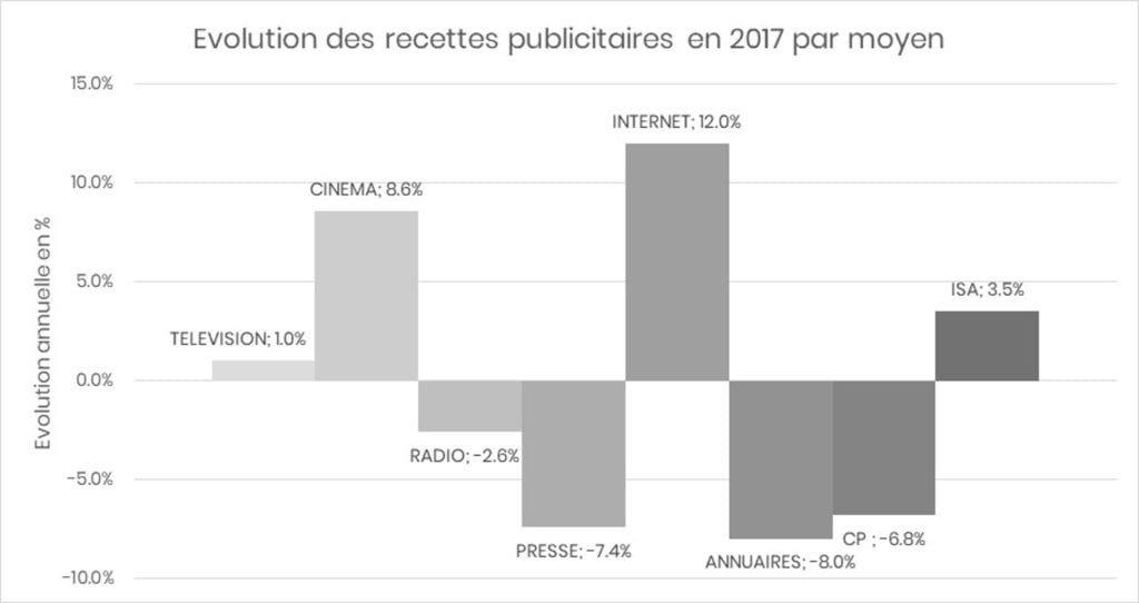 evolution des dépenses publicitaires