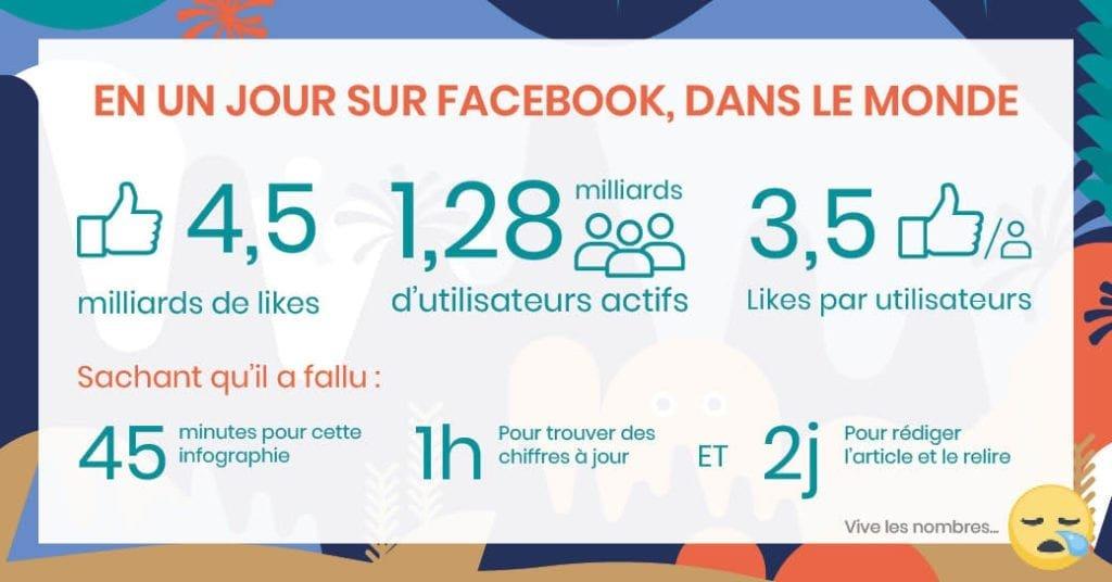 infographie chiffres sur facebook